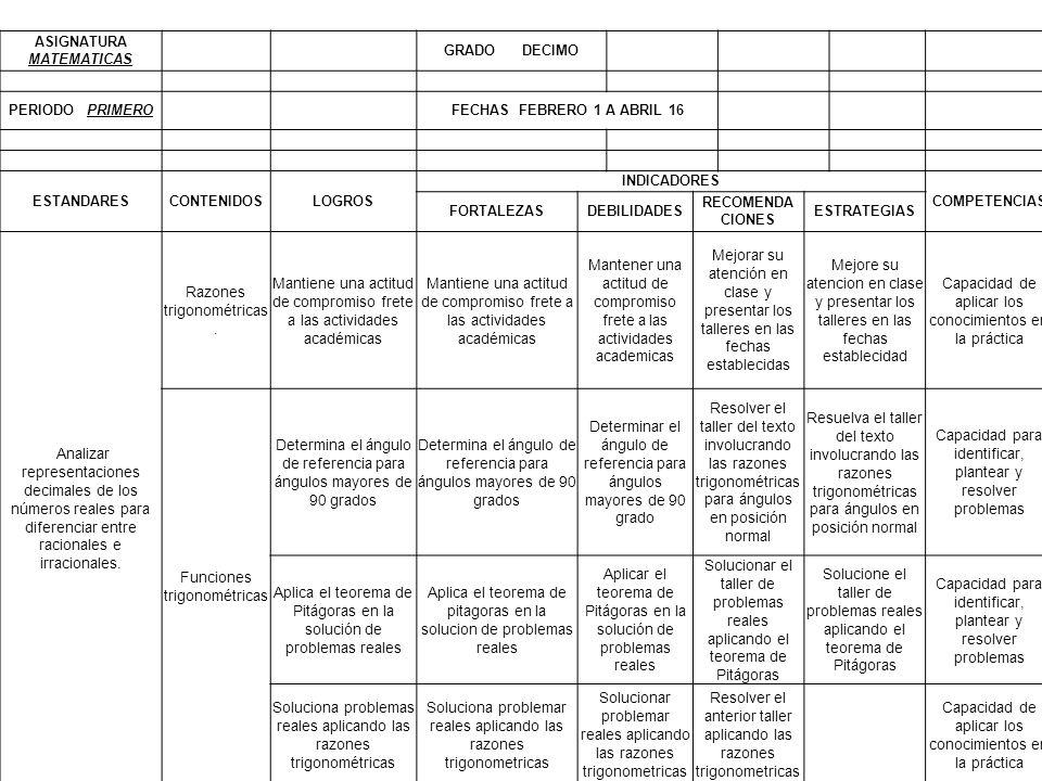 ASIGNATURA MATEMATICAS GRADO DECIMO PERIODO PRIMEROFECHAS FEBRERO 1 A ABRIL 16 ESTANDARESCONTENIDOSLOGROS INDICADORES COMPETENCIAS FORTALEZASDEBILIDAD
