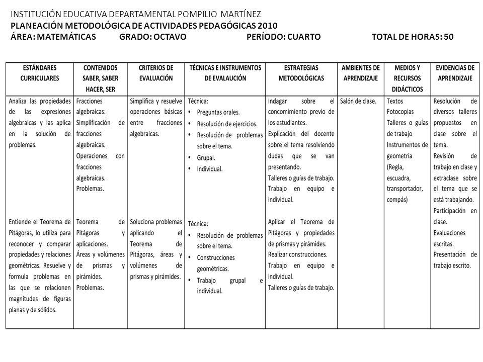 INSTITUCIÓN EDUCATIVA DEPARTAMENTAL POMPILIO MARTÍNEZ PLANEACIÓN METODOLÓGICA DE ACTIVIDADES PEDAGÓGICAS 2010 ÁREA: MATEMÁTICAS GRADO: OCTAVO PERÍODO:
