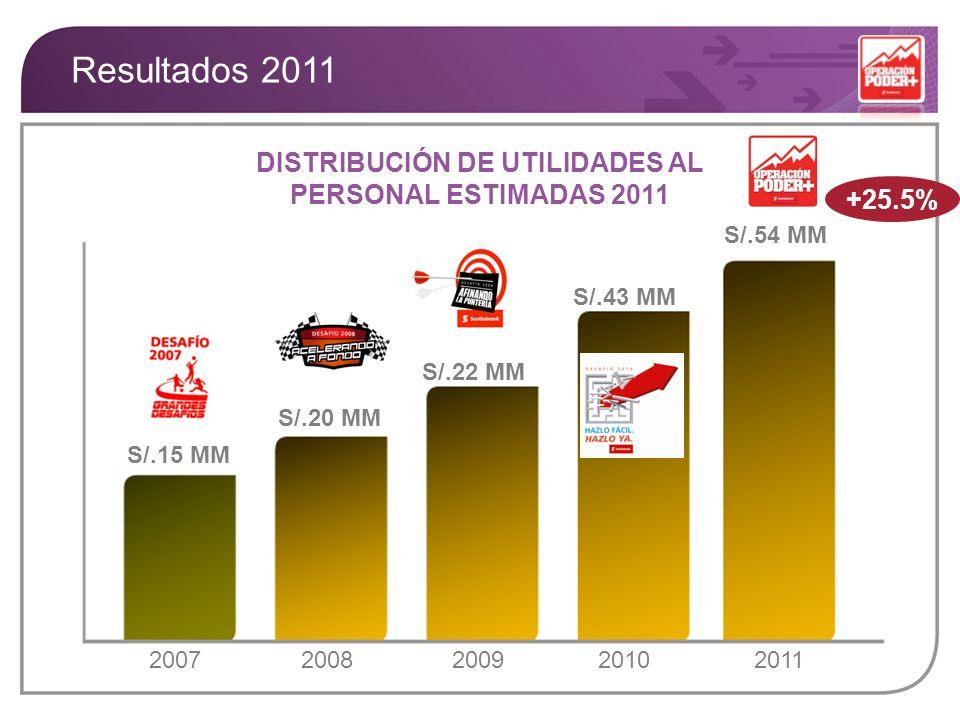 S/.20 MM S/.15 MM S/.22 MM S/.43 MM DISTRIBUCIÓN DE UTILIDADES AL PERSONAL ESTIMADAS 2011 2011 S/.54 MM 2008200720102009 +25.5% Resultados 2011