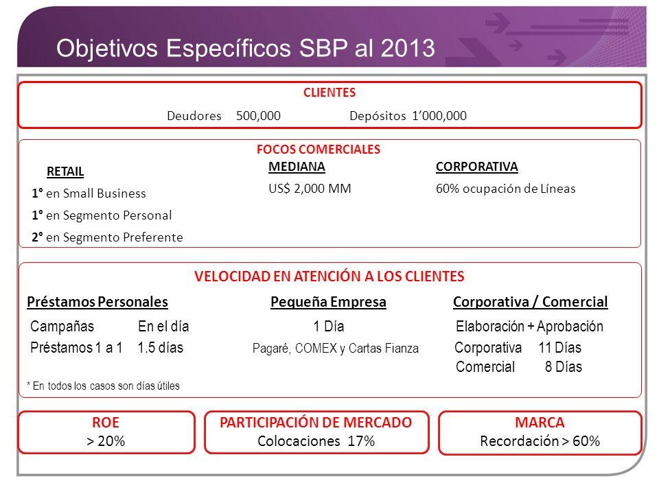 Objetivos Específicos SBP al 2013 CLIENTES Deudores 500,000 Depósitos 1000,000 MARCA Recordación > 60% VELOCIDAD EN ATENCIÓN A LOS CLIENTES Préstamos
