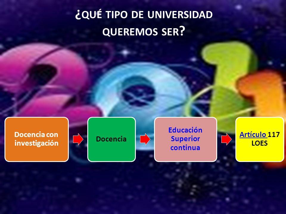 ¿ QUÉ TIPO DE UNIVERSIDAD QUEREMOS SER ? Docencia con investigación Docencia Educación Superior continua Artículo Artículo 117 LOES
