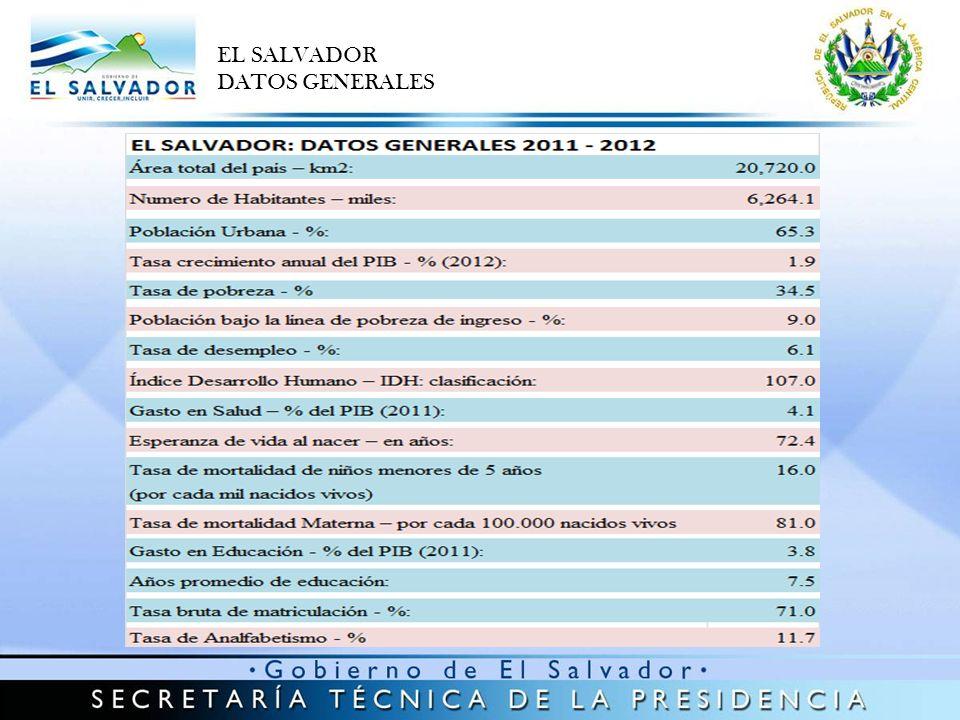 EL SALVADOR DATOS GENERALES