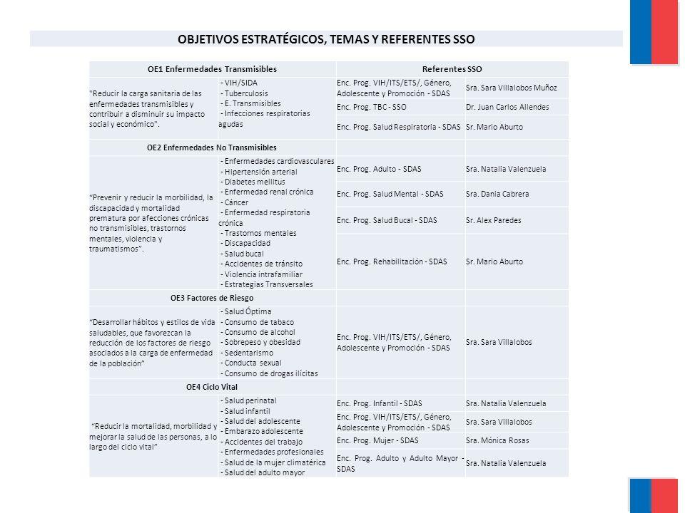 OE1 Enfermedades TransmisiblesReferentes SSO