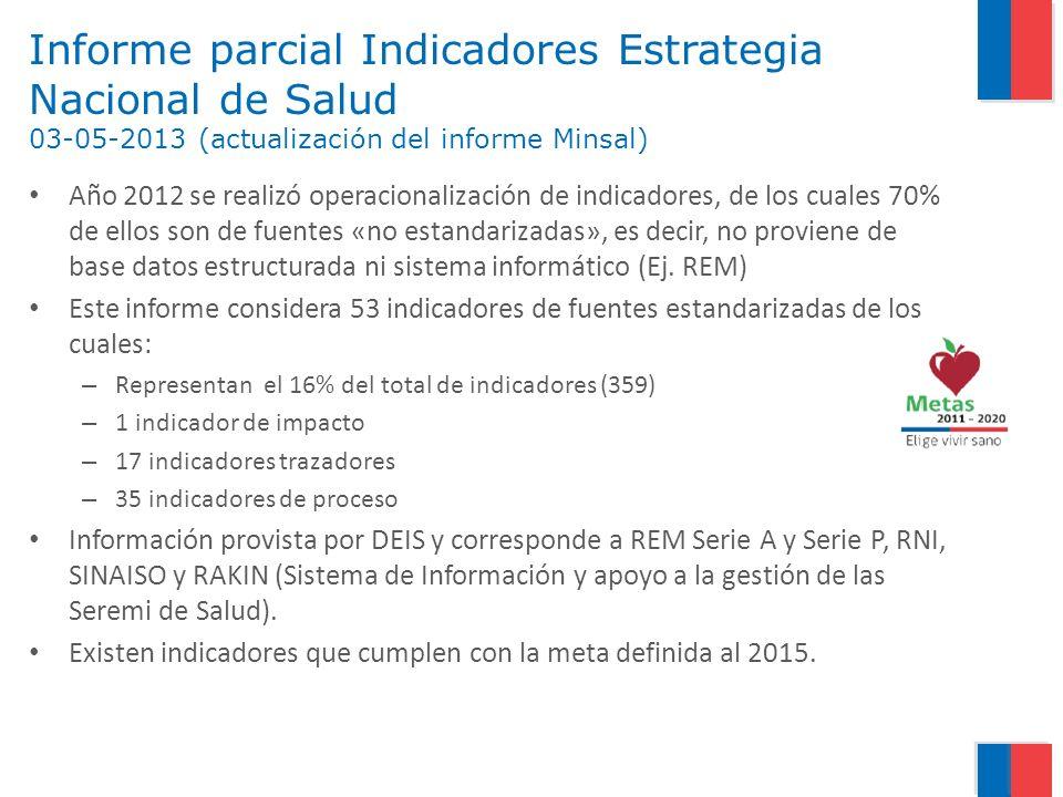 Informe parcial Indicadores Estrategia Nacional de Salud 03-05-2013 (actualización del informe Minsal) Año 2012 se realizó operacionalización de indic