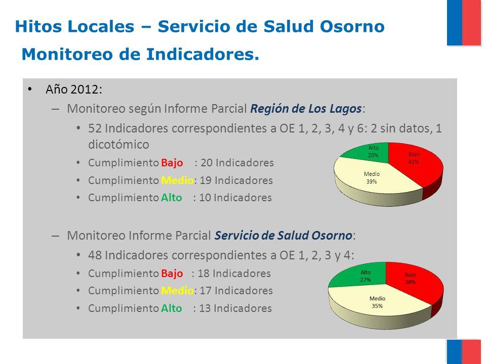 Año 2012: – Monitoreo según Informe Parcial Región de Los Lagos: 52 Indicadores correspondientes a OE 1, 2, 3, 4 y 6: 2 sin datos, 1 dicotómico Cumpli