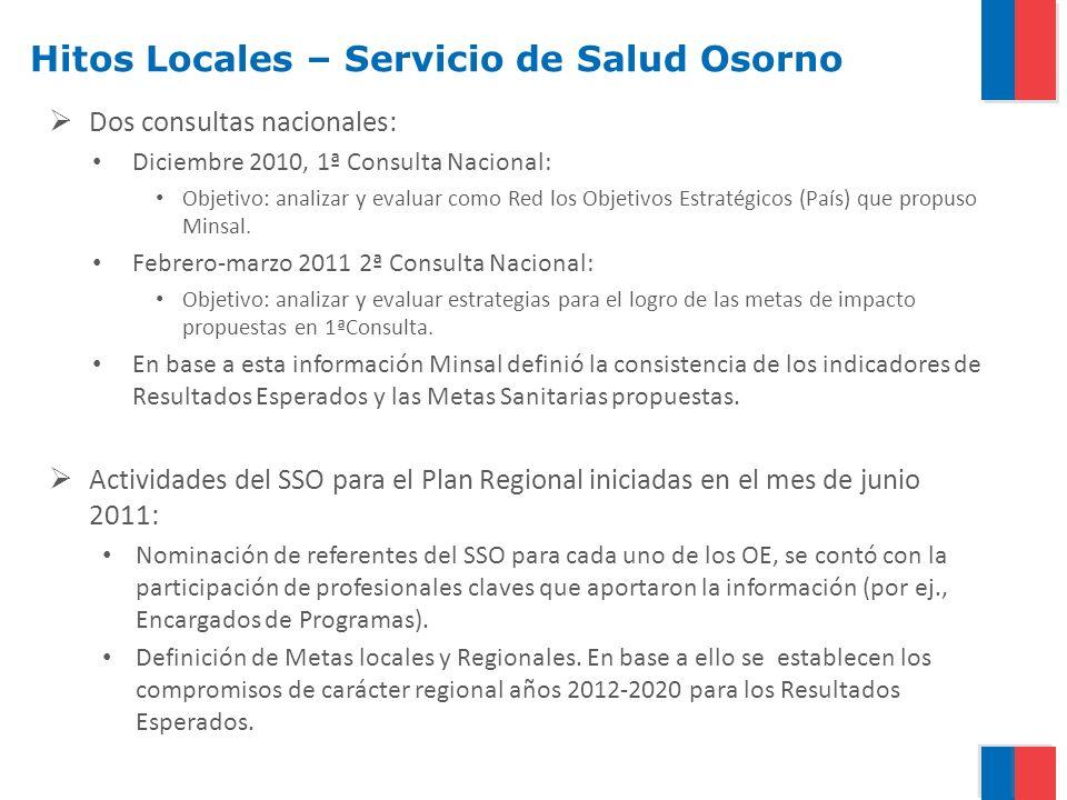 Hitos Locales – Servicio de Salud Osorno Dos consultas nacionales: Diciembre 2010, 1ª Consulta Nacional: Objetivo: analizar y evaluar como Red los Obj