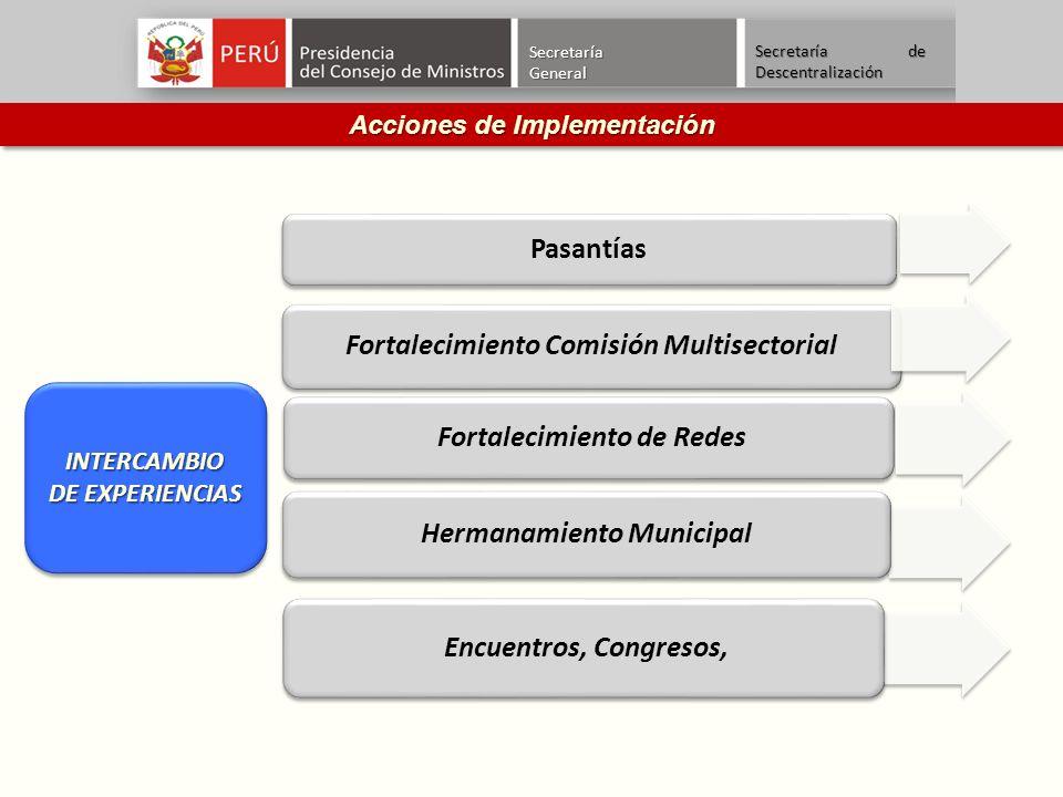 SecretaríaGeneral Secretaría de Descentralización Acciones de Implementación Fortalecimiento Comisión Multisectorial Fortalecimiento de Redes Pasantías Hermanamiento Municipal Encuentros, Congresos, INTERCAMBIO DE EXPERIENCIAS