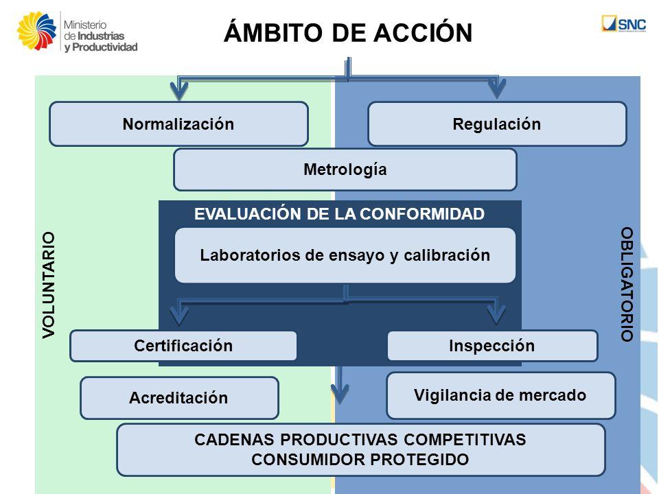 OBLIGATORIO VOLUNTARIO CADENAS PRODUCTIVAS COMPETITIVAS CONSUMIDOR PROTEGIDO RegulaciónNormalización EVALUACIÓN DE LA CONFORMIDAD Laboratorios de ensa