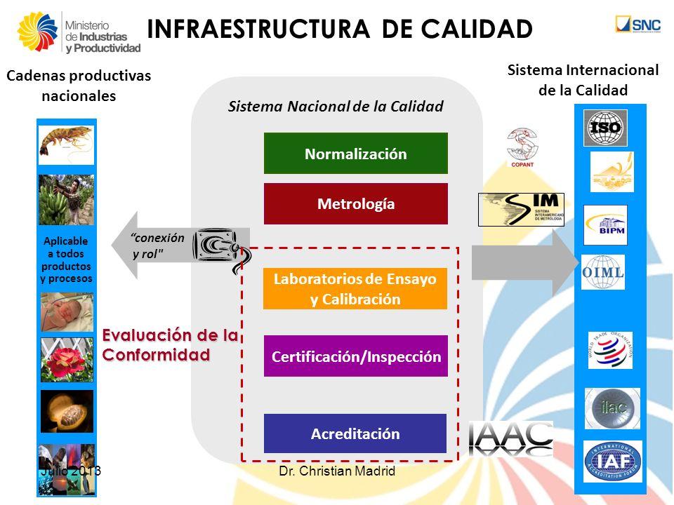 Sistema Nacional de la Calidad Metrología Normalización Laboratorios de Ensayo y Calibración Acreditación Certificación/Inspección conexión y rol