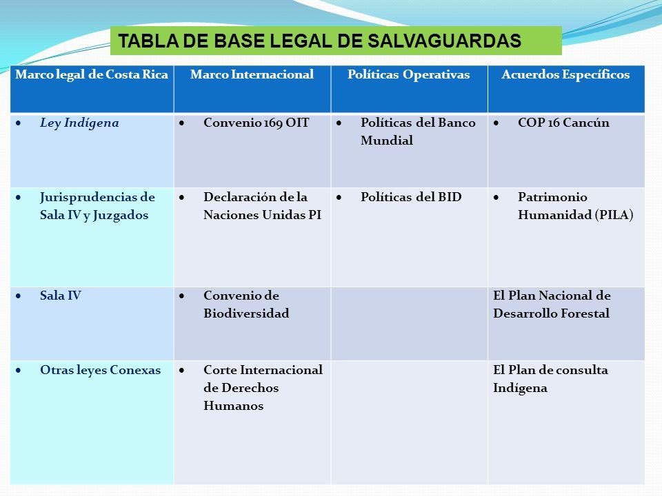 TABLA DE BASE LEGAL DE SALVAGUARDAS Marco legal de Costa RicaMarco InternacionalPolíticas OperativasAcuerdos Específicos Ley Indígena Convenio 169 OIT