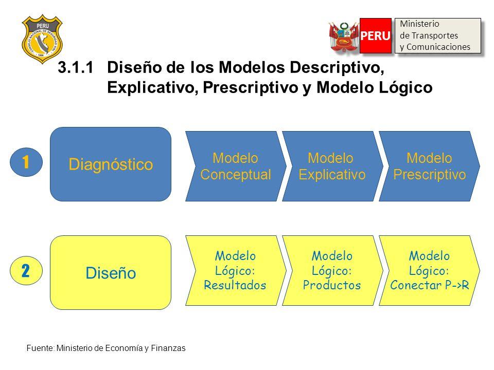 Diagnóstico 1 Modelo Conceptual Modelo Explicativo Modelo Prescriptivo Diseño 2 Modelo Lógico: Resultados Modelo Lógico: Productos Modelo Lógico: Cone