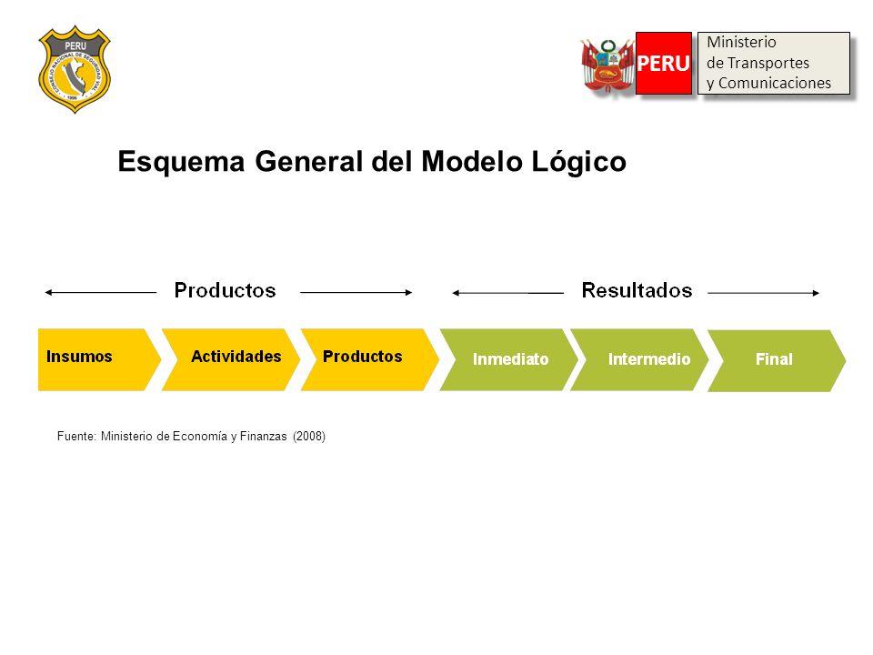 Esquema General del Modelo Lógico Ministerio de Transportes y Comunicaciones Ministerio de Transportes y Comunicaciones PERU Fuente: Ministerio de Eco