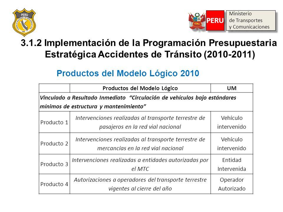 Productos del Modelo LógicoUM Vinculado a Resultado Inmediato Circulación de vehículos bajo estándares mínimos de estructura y mantenimiento Producto