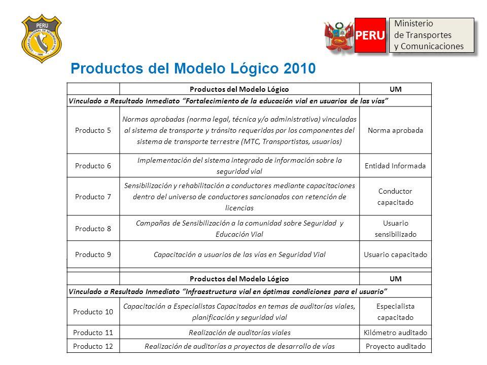Productos del Modelo LógicoUM Vinculado a Resultado Inmediato Infraestructura vial en óptimas condiciones para el usuario Producto 10 Capacitación a E