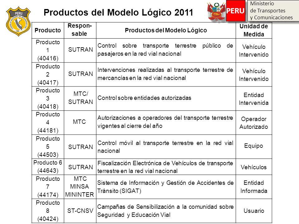 Ministerio de Transportes y Comunicaciones Ministerio de Transportes y Comunicaciones PERU Productos del Modelo Lógico 2011 Producto Respon- sable Pro