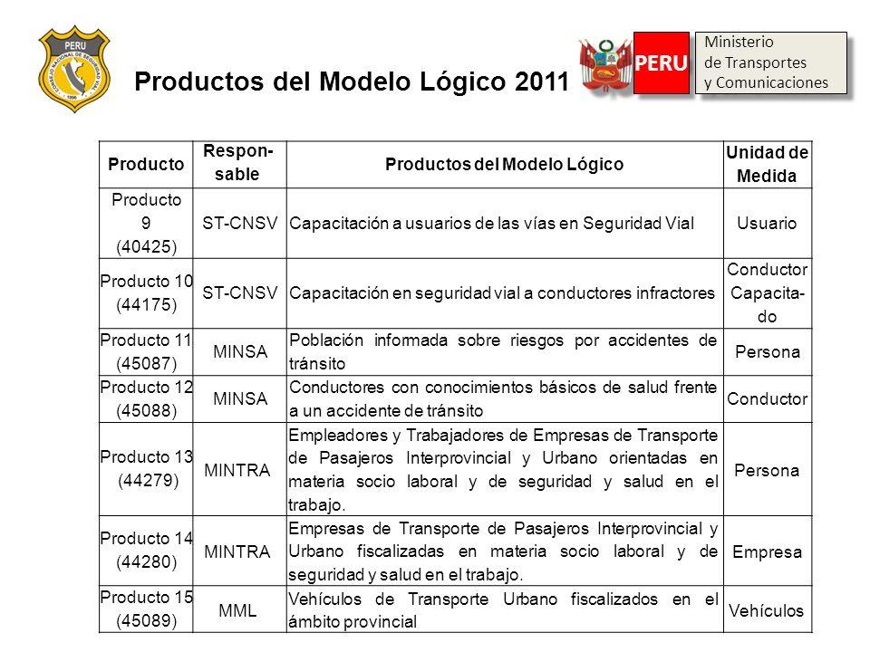 Productos del Modelo Lógico 2011 Producto Respon- sable Productos del Modelo Lógico Unidad de Medida Producto 9 (40425) ST-CNSV Capacitación a usuario