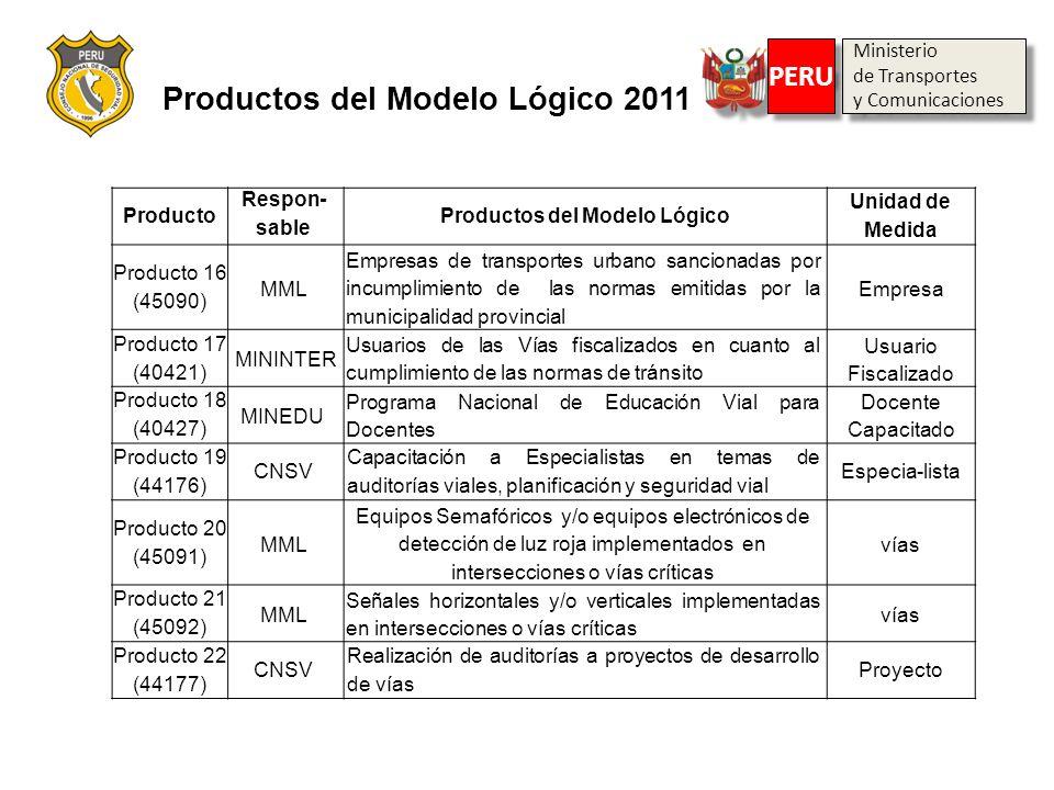 Producto Respon- sable Productos del Modelo Lógico Unidad de Medida Producto 16 (45090) MML Empresas de transportes urbano sancionadas por incumplimie