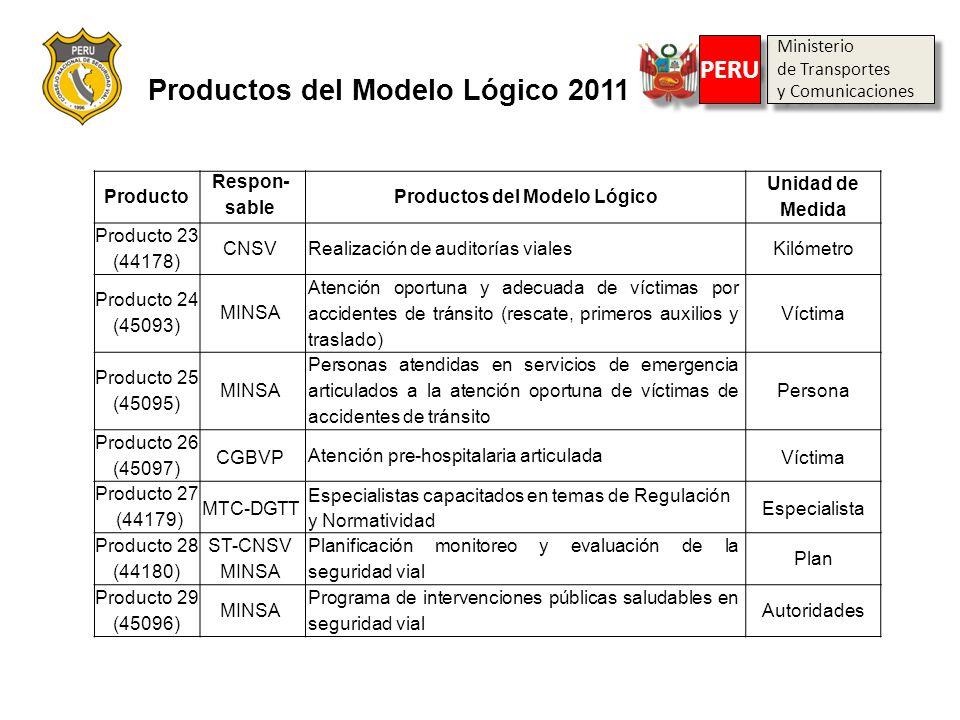 Producto Respon- sable Productos del Modelo Lógico Unidad de Medida Producto 23 (44178) CNSV Realización de auditorías vialesKilómetro Producto 24 (45