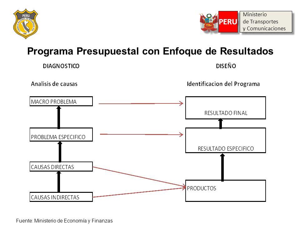Programa Presupuestal con Enfoque de Resultados Ministerio de Transportes y Comunicaciones Ministerio de Transportes y Comunicaciones PERU Fuente: Min