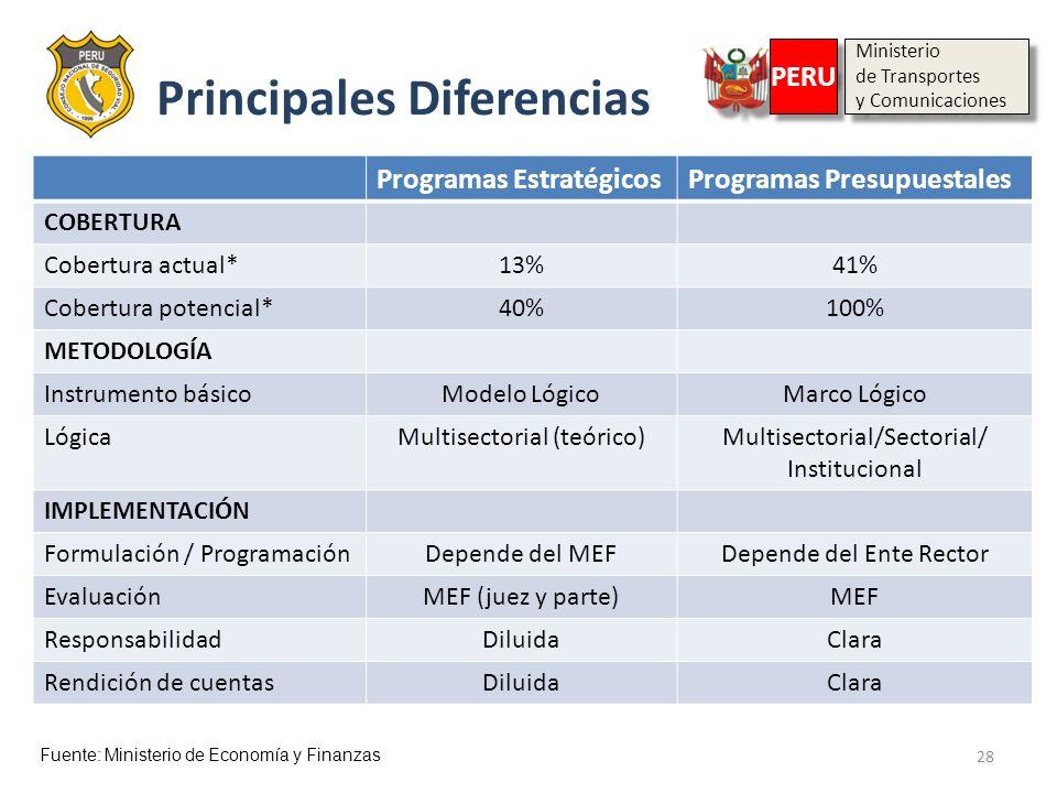 28 Programas EstratégicosProgramas Presupuestales COBERTURA Cobertura actual*13%41% Cobertura potencial*40%100% METODOLOGÍA Instrumento básicoModelo L