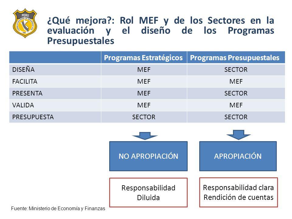 ¿Qué mejora?: Rol MEF y de los Sectores en la evaluación y el diseño de los Programas Presupuestales Programas EstratégicosProgramas Presupuestales DI