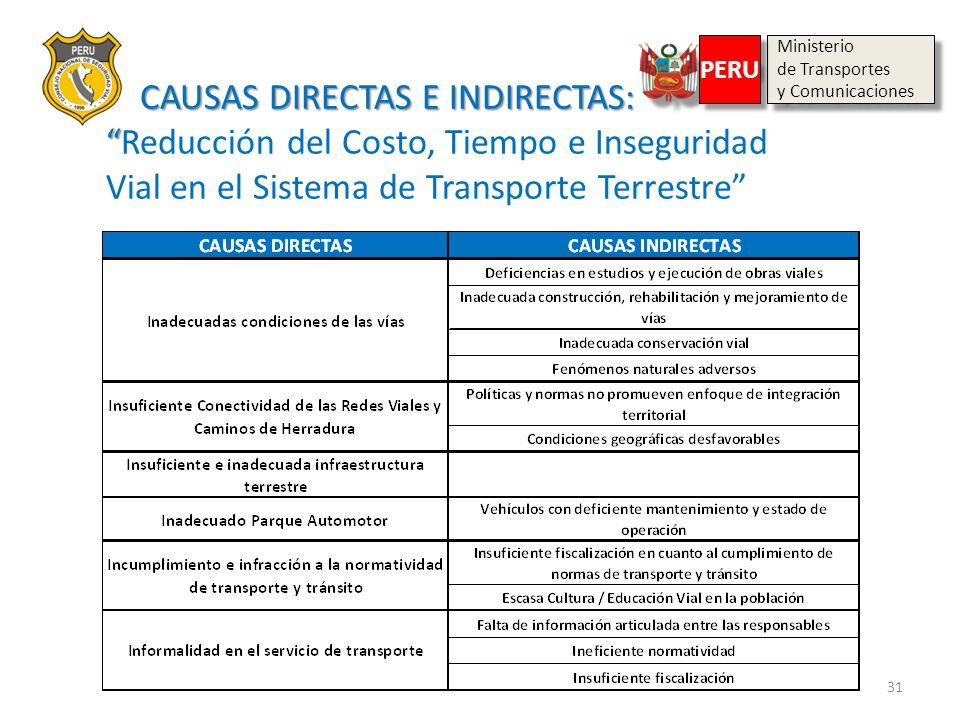 31 CAUSAS DIRECTAS E INDIRECTAS: CAUSAS DIRECTAS E INDIRECTAS:Reducción del Costo, Tiempo e Inseguridad Vial en el Sistema de Transporte Terrestre Min