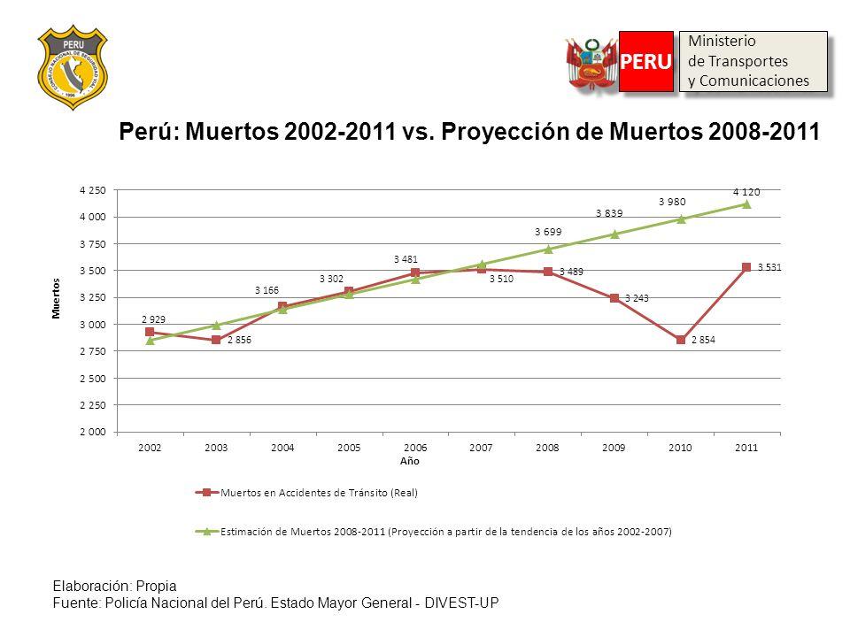 Ministerio de Transportes y Comunicaciones Ministerio de Transportes y Comunicaciones PERU Perú: Muertos 2002-2011 vs. Proyección de Muertos 2008-2011