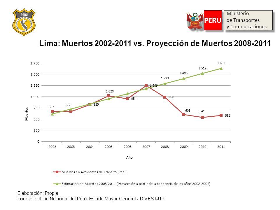 Ministerio de Transportes y Comunicaciones Ministerio de Transportes y Comunicaciones PERU Lima: Muertos 2002-2011 vs. Proyección de Muertos 2008-2011