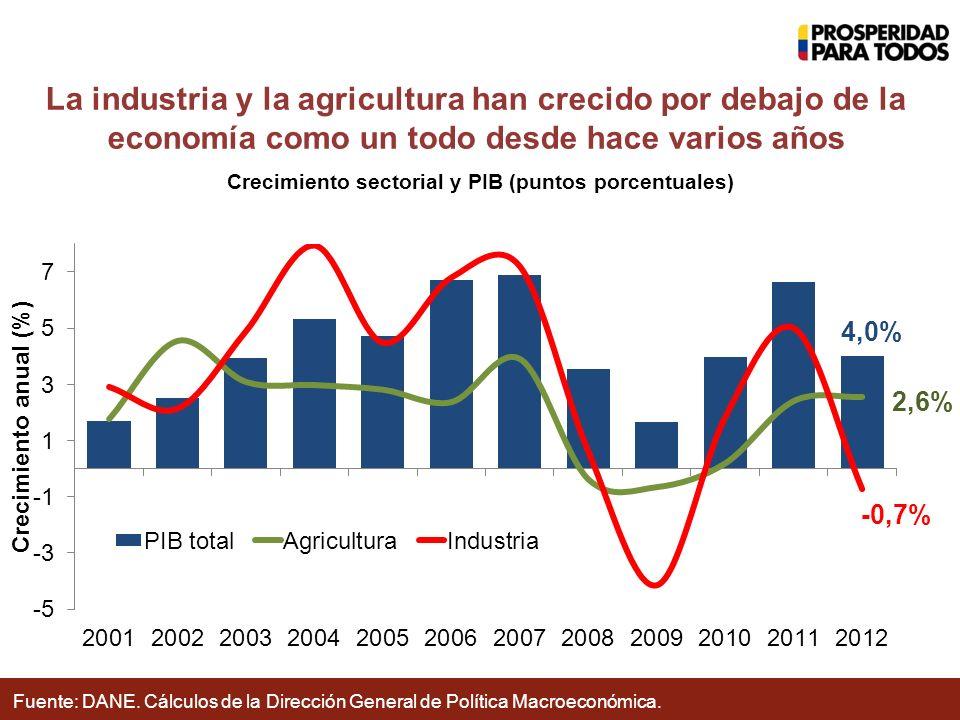 Crecimiento sectorial y PIB (puntos porcentuales) Fuente: DANE.