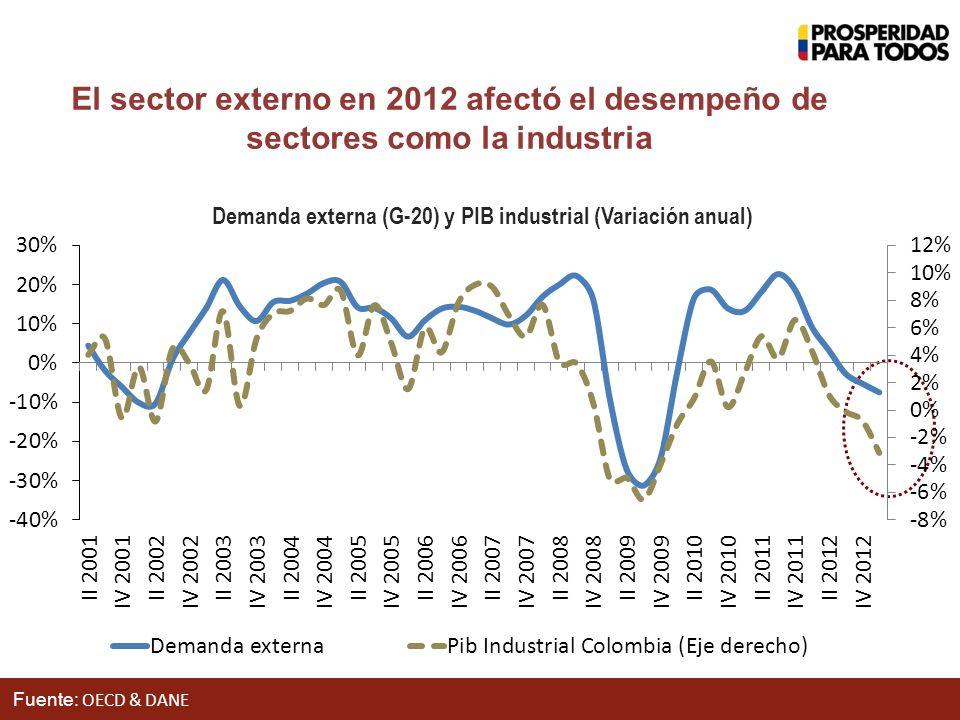 Fuente: OECD & DANE El sector externo en 2012 afectó el desempeño de sectores como la industria Demanda externa (G-20) y PIB industrial (Variación anual)