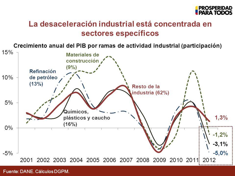 La desaceleración industrial está concentrada en sectores específicos Crecimiento anual del PIB por ramas de actividad industrial (participación) Fuente: DANE.