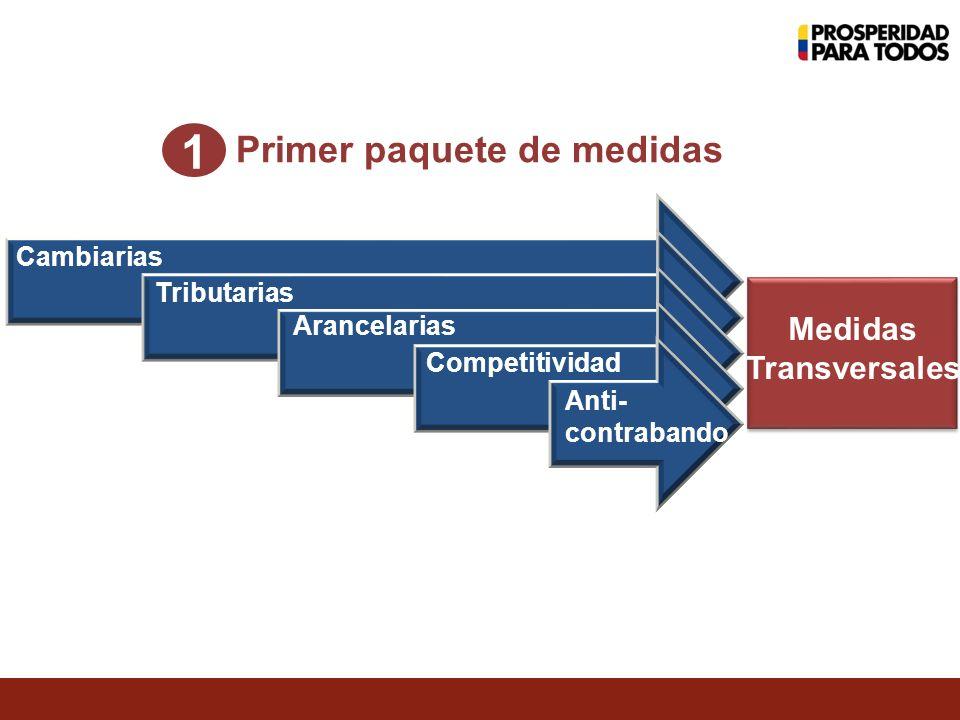 Primer paquete de medidas Medidas Transversales 1 Cambiarias Tributarias Arancelarias Competitividad Anti- contrabando