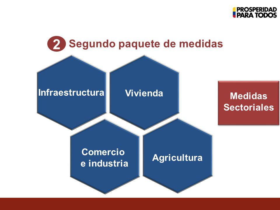 Infraestructura Vivienda Comercio e industria Agricultura Segundo paquete de medidas 2 Medidas Sectoriales