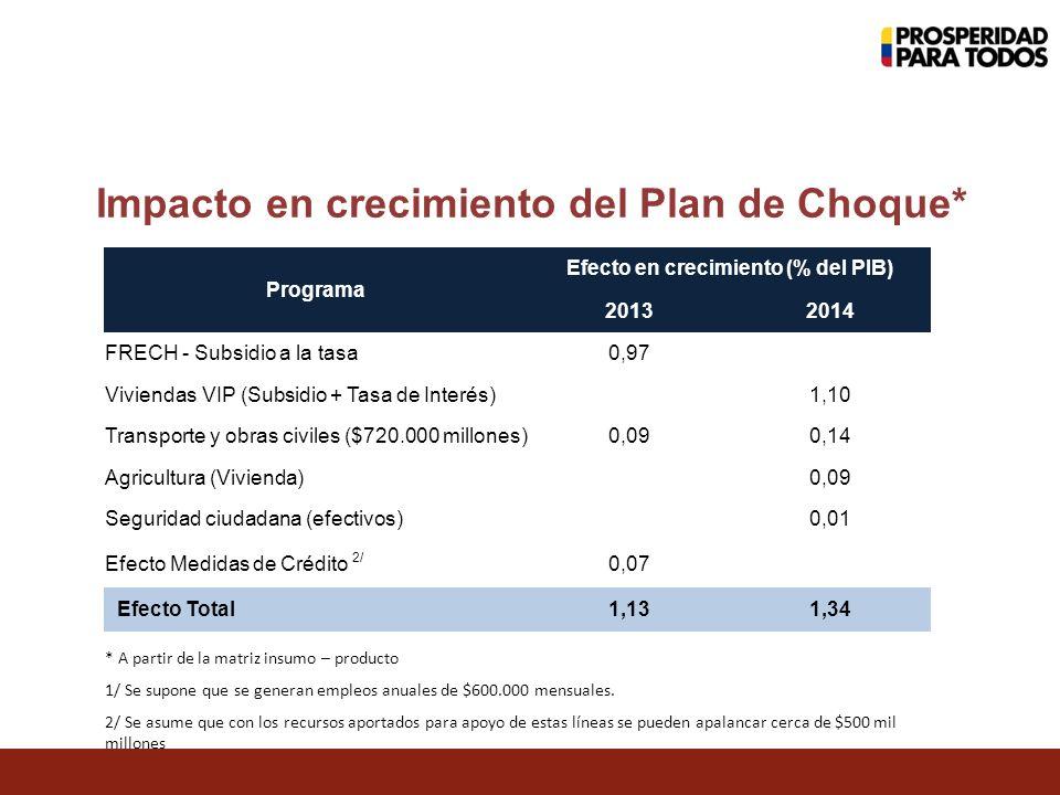 Impacto en crecimiento del Plan de Choque* * A partir de la matriz insumo – producto 1/ Se supone que se generan empleos anuales de $600.000 mensuales.