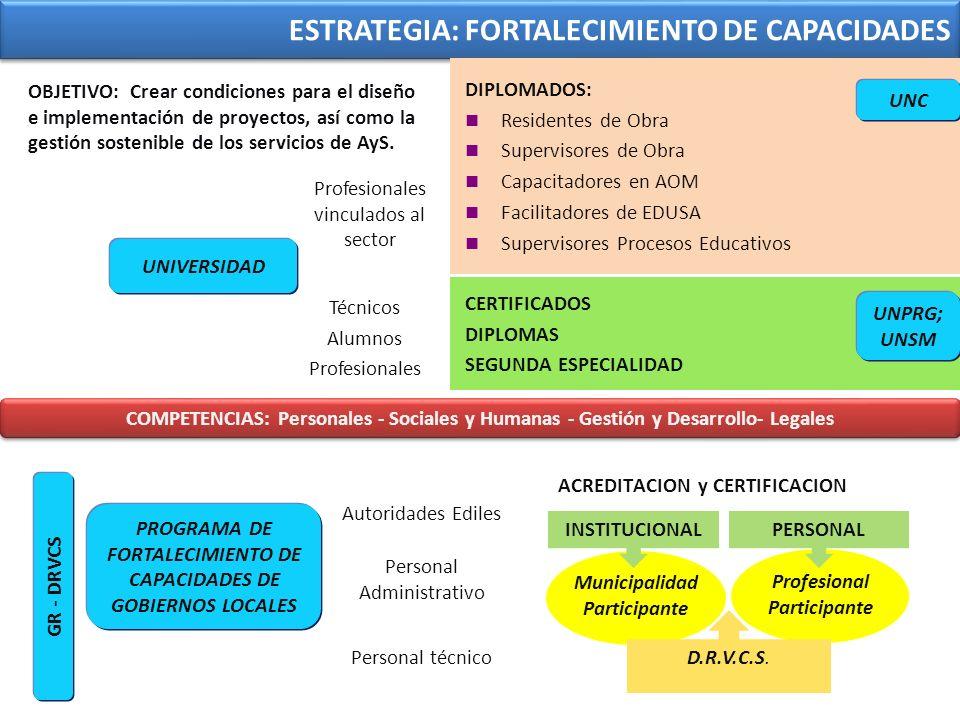 ESTRATEGIA: FORTALECIMIENTO DE CAPACIDADES OBJETIVO: Crear condiciones para el diseño e implementación de proyectos, así como la gestión sostenible de los servicios de AyS.