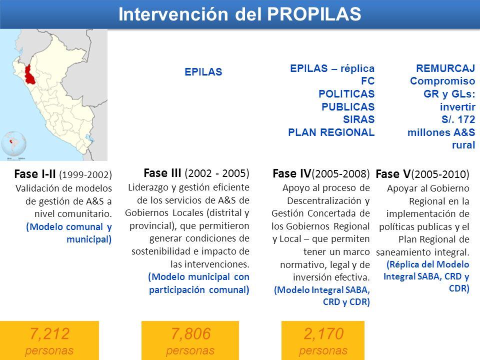 Intervención del PROPILAS Fase III (2002 - 2005) Liderazgo y gestión eficiente de los servicios de A&S de Gobiernos Locales (distrital y provincial),