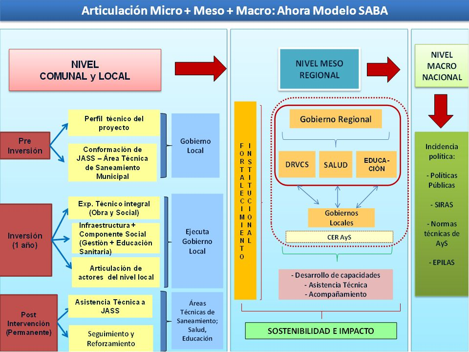 Articulación Micro + Meso + Macro: Ahora Modelo SABA