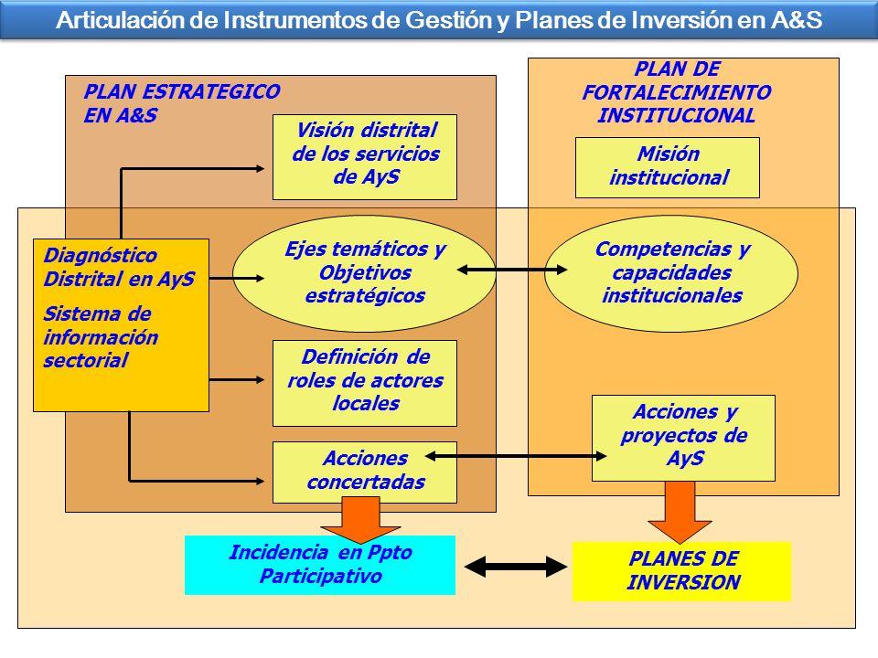 Articulación de Instrumentos de Gestión y Planes de Inversión en A&S Diagnóstico Distrital en AyS Sistema de información sectorial Visión distrital de