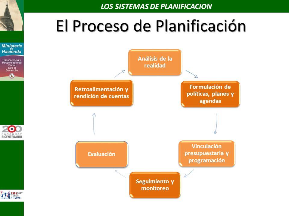 El Proceso de Planificación Análisis de la realidad Formulación de políticas, planes y agendas Vinculación presupuestaria y programación Seguimiento y