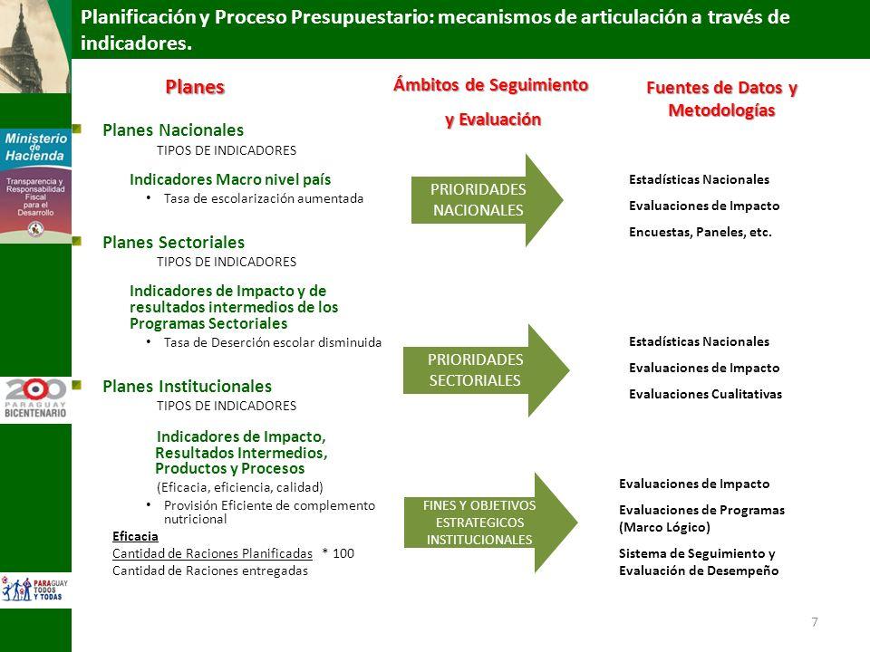 7 Planes Nacionales TIPOS DE INDICADORES Indicadores Macro nivel país Tasa de escolarización aumentada Planes Sectoriales TIPOS DE INDICADORES Indicad