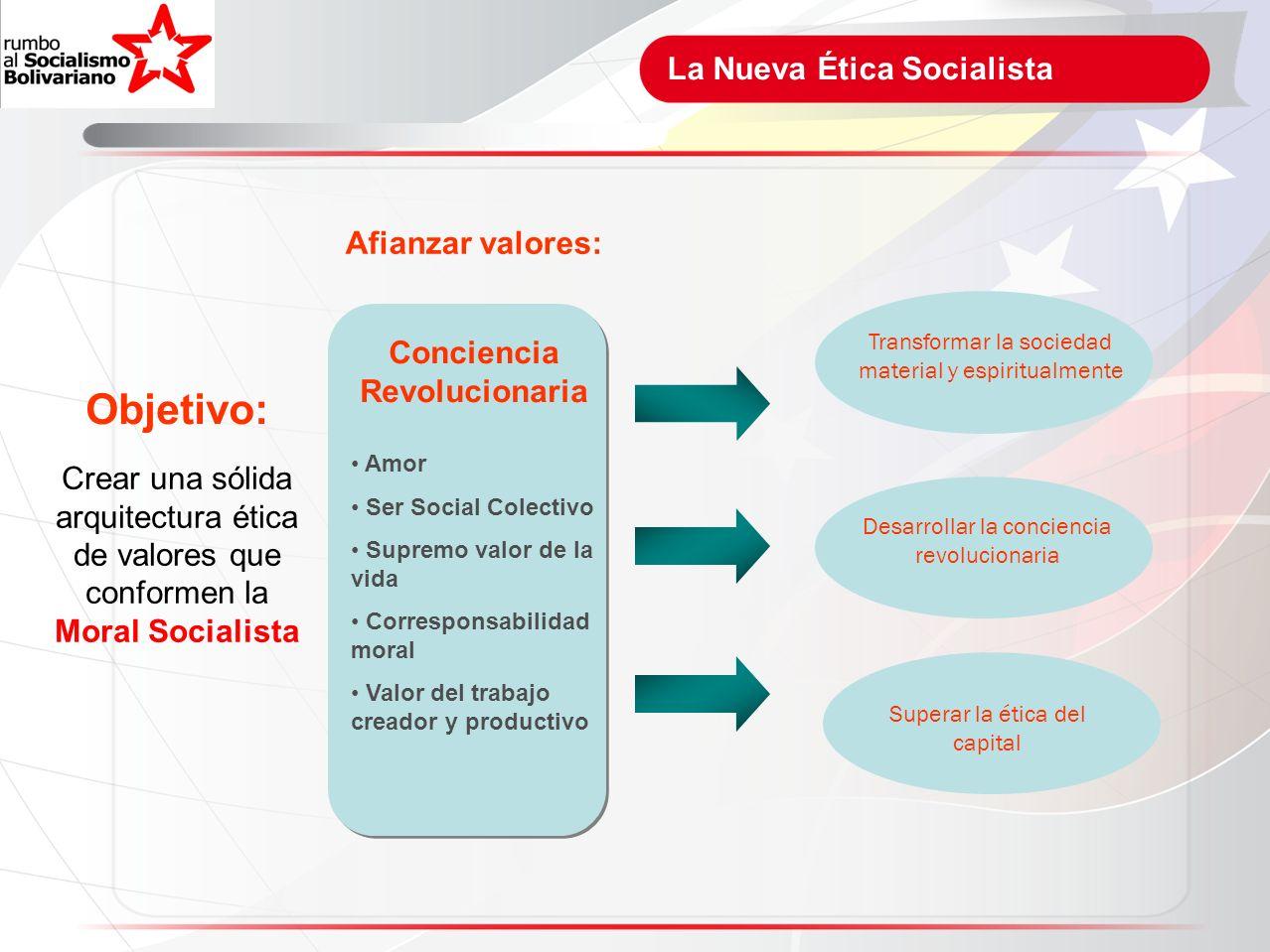 La Nueva Ética Socialista Afianzar valores: Conciencia Revolucionaria Amor Ser Social Colectivo Supremo valor de la vida Corresponsabilidad moral Valo