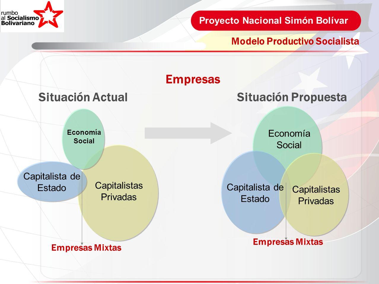 Proyecto Nacional Simón Bolívar Capitalistas Privadas Capitalista de Estado Economía Social Modelo Productivo Socialista Empresas Situación Actual Cap