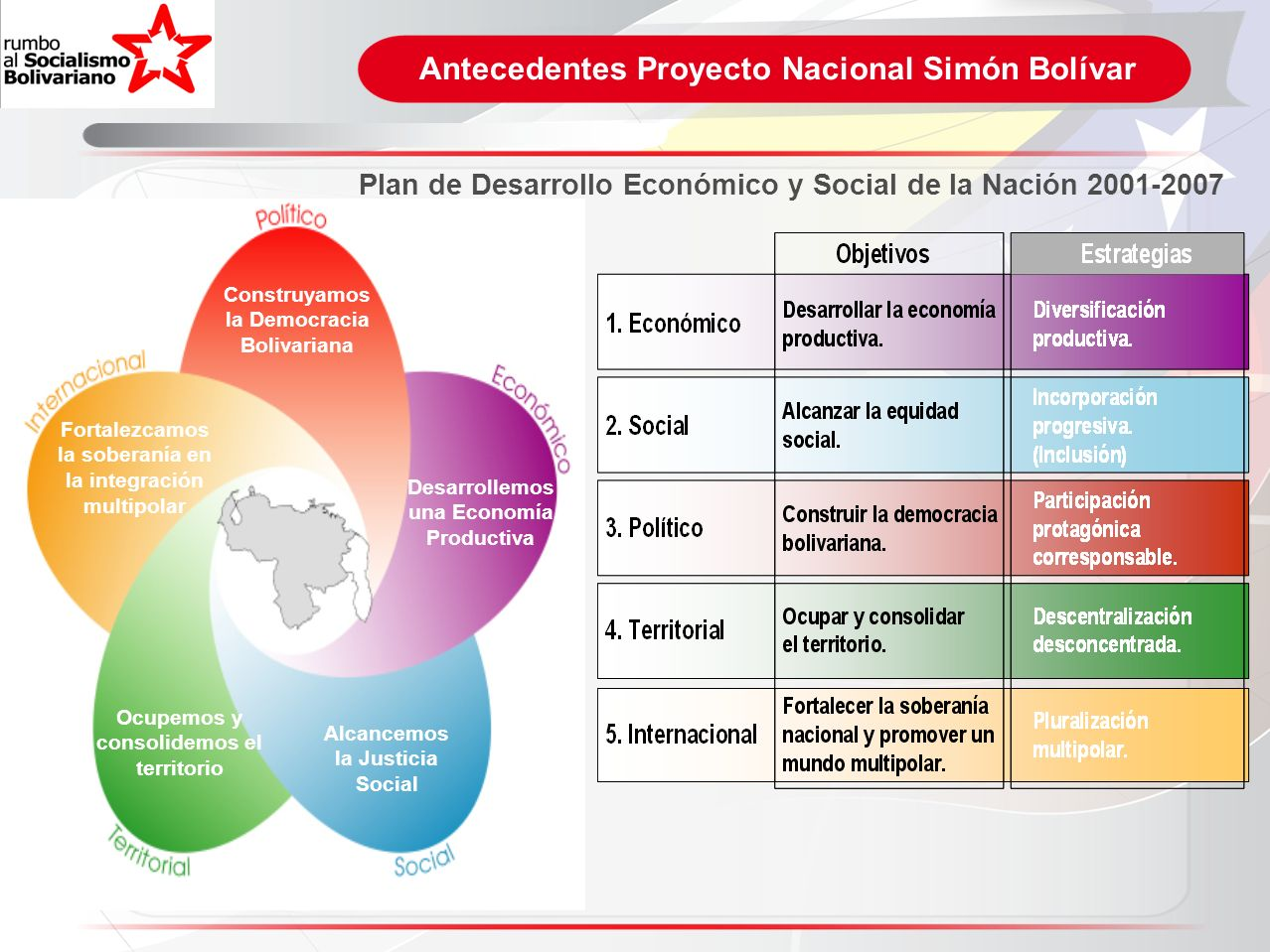 Antecedentes Proyecto Nacional Simón Bolívar Alcancemos la Justicia Social Construyamos la Democracia Bolivariana Desarrollemos una Economía Productiv