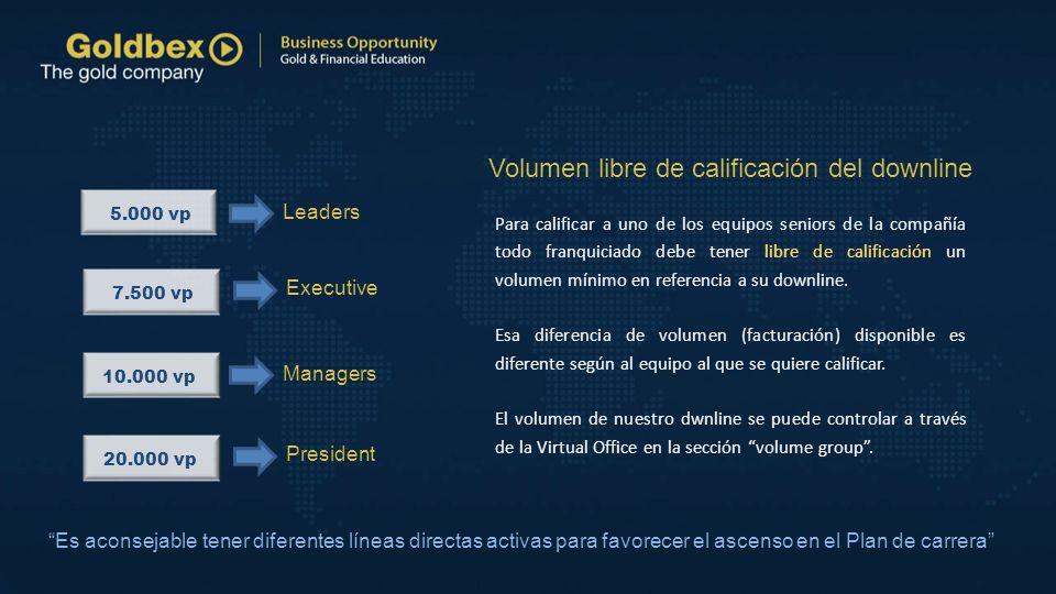 5.000 vp 7.500 vp 10.000 vp 20.000 vp Volumen libre de calificación del downline Leaders Executive Managers President Para calificar a uno de los equi