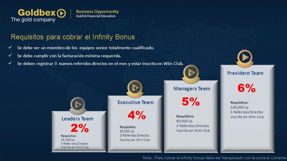 President Team Executive Team Leaders Team Managers Team 2% Se debe ser un miembro de los equipos senior totalmente cualificado. Se debe cumplir con l