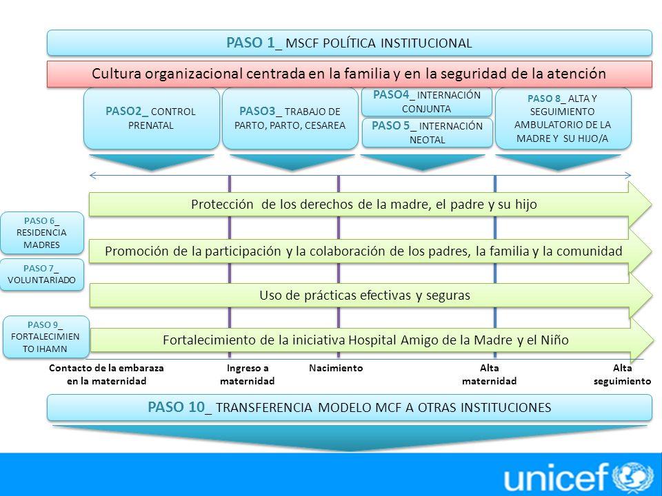 PASO 1 _ MSCF POLÍTICA INSTITUCIONAL PASO2_ CONTROL PRENATAL PASO3_ TRABAJO DE PARTO, PARTO, CESAREA PASO 8_ ALTA Y SEGUIMIENTO AMBULATORIO DE LA MADRE Y SU HIJO/A PASO4 _ INTERNACIÓN CONJUNTA PASO 5_ INTERNACIÓN NEOTAL PASO 6_ RESIDENCIA MADRES PASO 7_ VOLUNTARIADO Protección de los derechos de la madre, el padre y su hijo Promoción de la participación y la colaboración de los padres, la familia y la comunidad Uso de prácticas efectivas y seguras Fortalecimiento de la iniciativa Hospital Amigo de la Madre y el Niño PASO 10 _ TRANSFERENCIA MODELO MCF A OTRAS INSTITUCIONES Contacto de la embaraza en la maternidad Ingreso a maternidad NacimientoAlta maternidad Alta seguimiento PASO 9_ FORTALECIMIEN TO IHAMN Cultura organizacional centrada en la familia y en la seguridad de la atención
