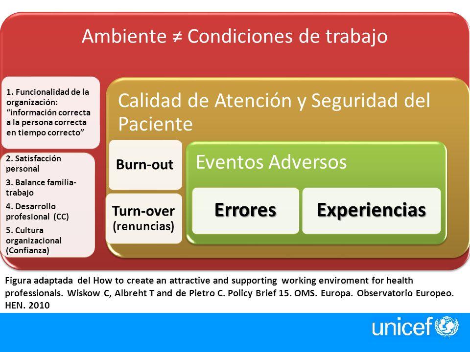 Ambiente Condiciones de trabajo 1. Funcionalidad de la organización: información correcta a la persona correcta en tiempo correcto 2. Satisfacción per