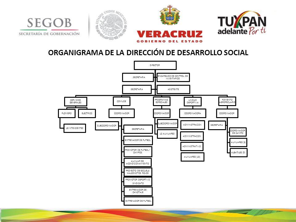ORGANIGRAMA DE LA DIRECCIÓN DE DESARROLLO SOCIAL DIRECTOR SERVICIOS GENERALES PLOMERO 18 INTENDENTES ELECTRICO COMUDE COORDINADOR SECRETARIA ENTRENADO