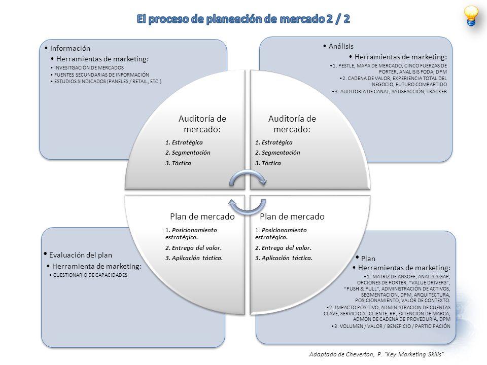 Herramientas de marketing: 1. MATRIZ DE ANSOFF, ANALISIS GAP, OPCIONES DE PORTER, VALUE DRIVERS, PUSH & PULL, ADMINISTRACIÓN DE ACTIVOS, SEGMENTACION,