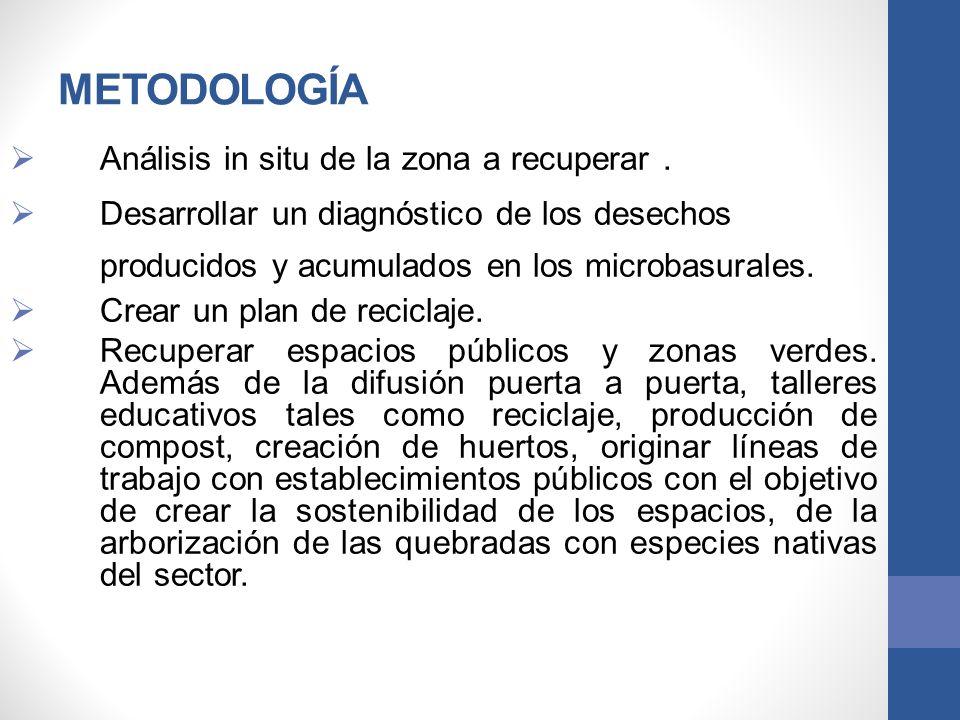 METODOLOGÍA Análisis in situ de la zona a recuperar. Desarrollar un diagnóstico de los desechos producidos y acumulados en los microbasurales. Crear u